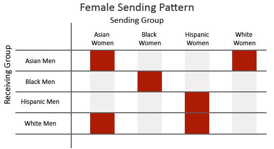 Asian women online dating racist men