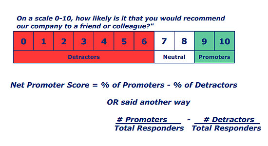 the future of net promoter score Net promoter score (nps) is a measure of your customers' willingness to recommend your company's products and services to a friend or colleague, and is a reliable and widely used indicator of customer loyalty and satisfaction.