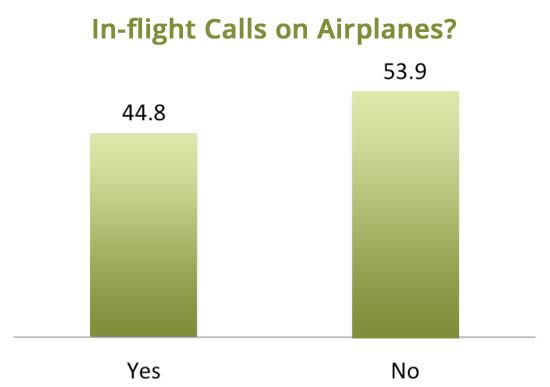 Phone Calls During Flight