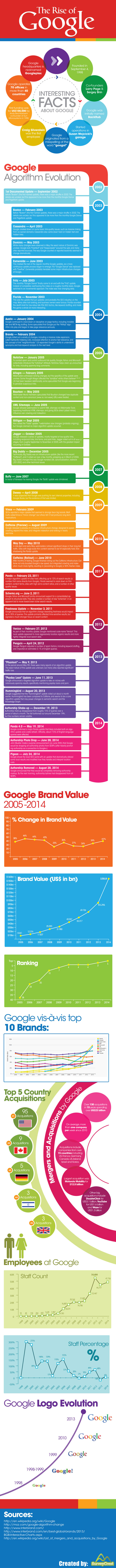 Infographic The Rise of Mighty Google