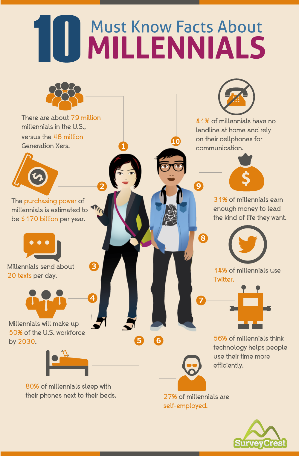 [Infographic] MILLENNIALS-Overtaking Generation X by Imorphosis