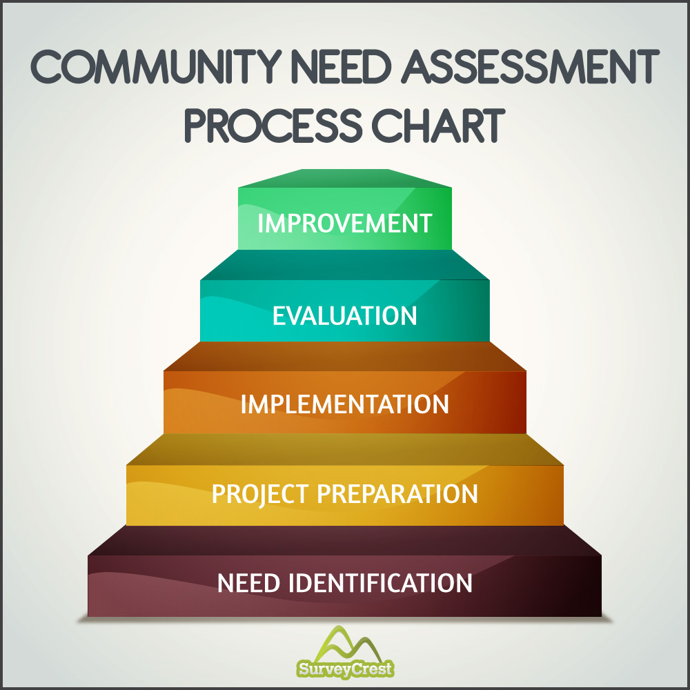 community assessment Community assessment program the community assessment program (cap) triages calls and requests for assistance for the bureau of environmental health cap was established in 1987 to educate the public on the relationship between the environment and public health, specifically between exposure to.