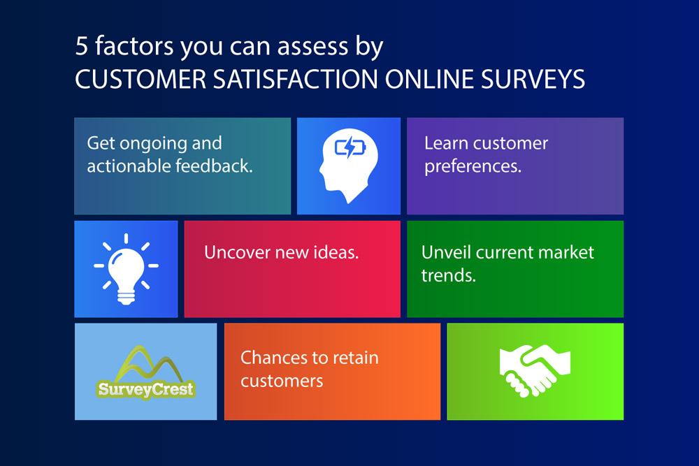 Decide on Sample Size for the Online Survey
