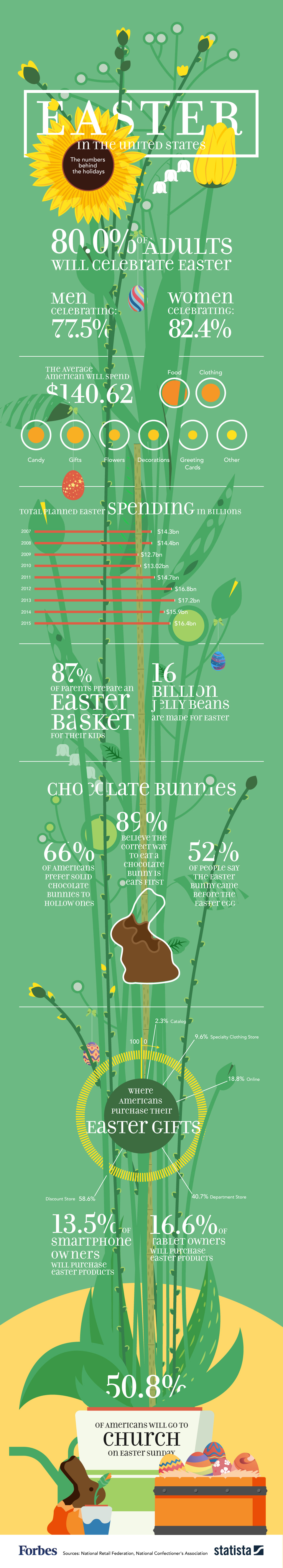[INFOGRAPHIC] Easter: America's Most Popular Holiday!