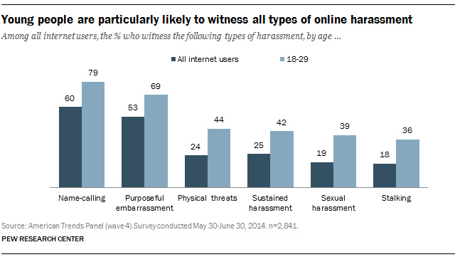 Is Online Harassment Worse than Real-life Discrimination?