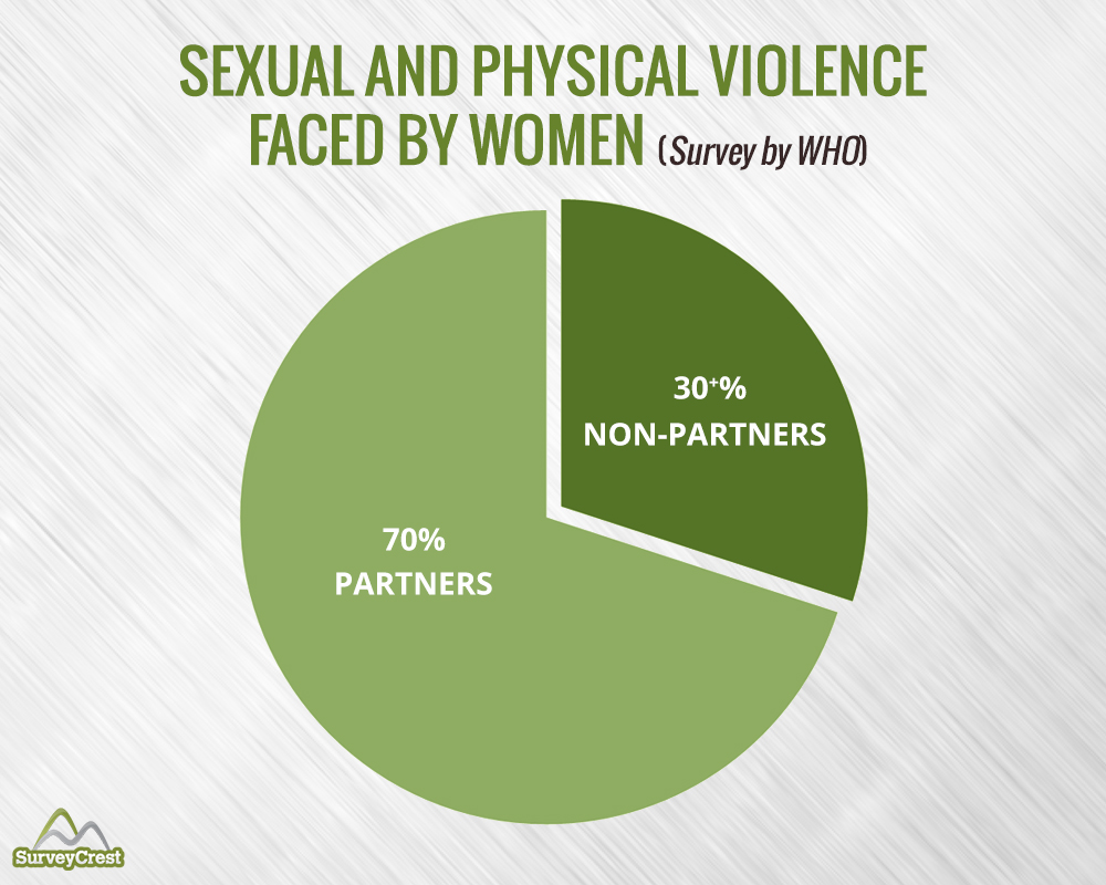 Sexual And Physical Violence