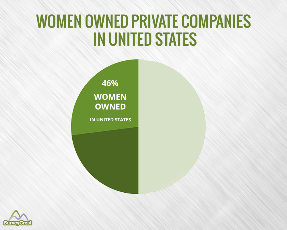 Women Owned Private Companies