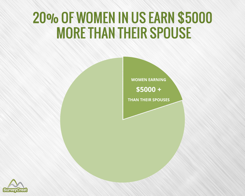 Women Earning $5,000 More Than Their Spouse