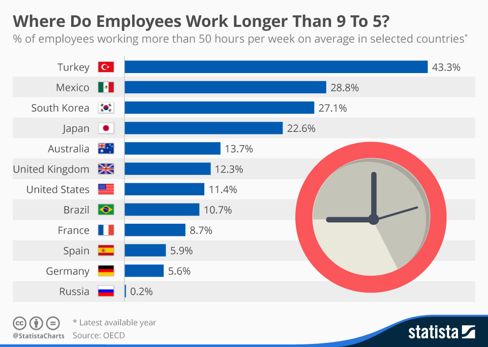 Employees Work Longer