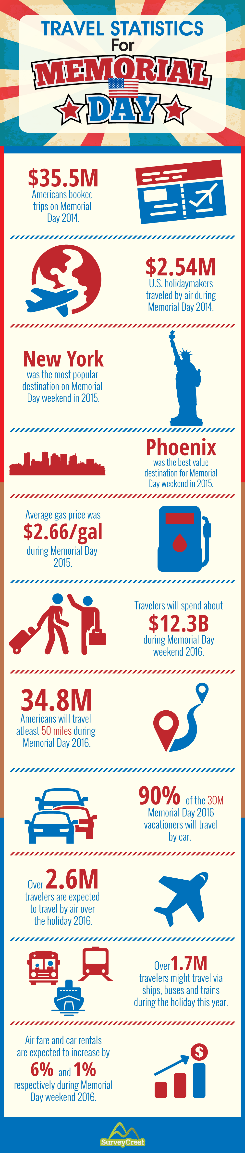 [INFOGRAPHIC] Travel Statistics For Memorial Day