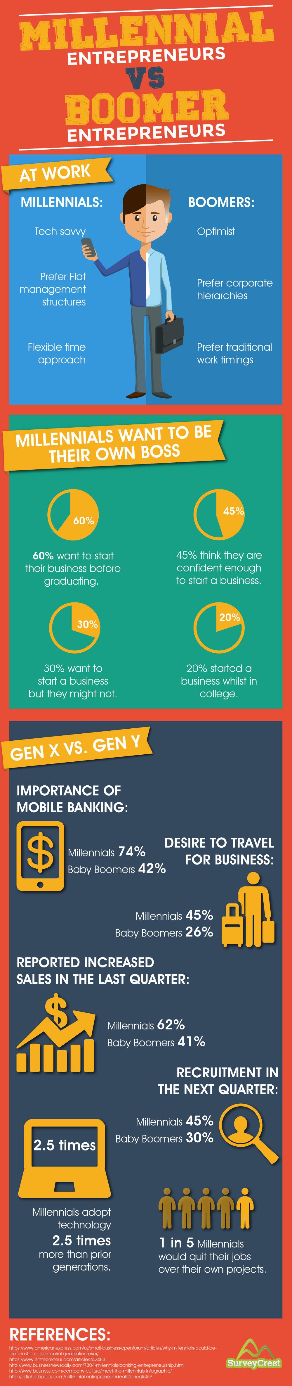 Millennial Entrepreneurs V Boomer Entrepreneurs