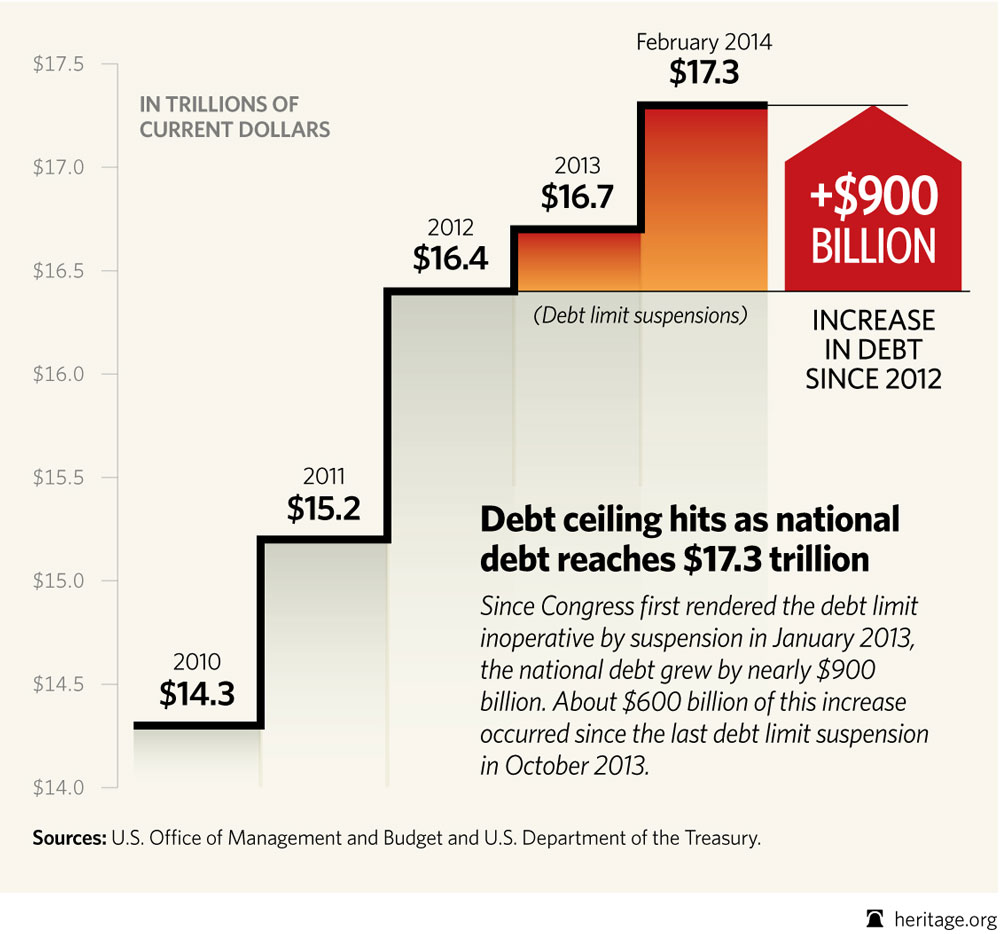 raising the debt ceiling in the united states National debt of the united states from conservapedia raising the debt ceiling is not the same thing as going further into debt to spend more money.