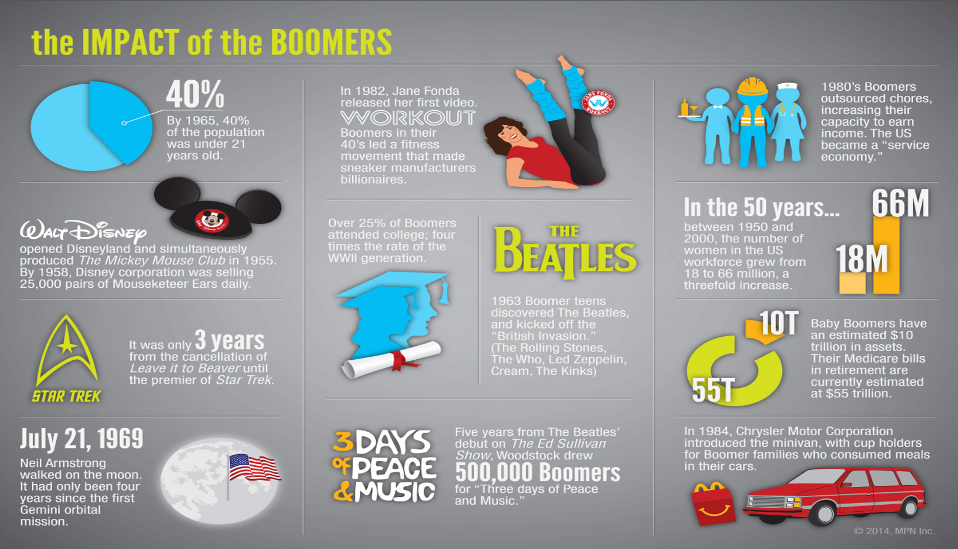 Impact of the Boomers