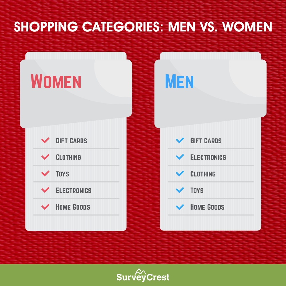 Top Shopping Categories