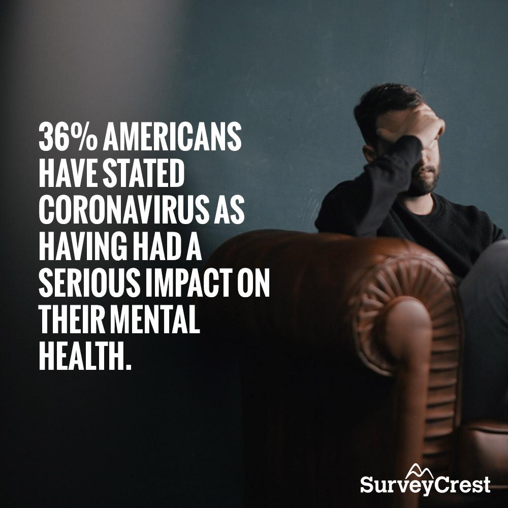 Mental health surveys